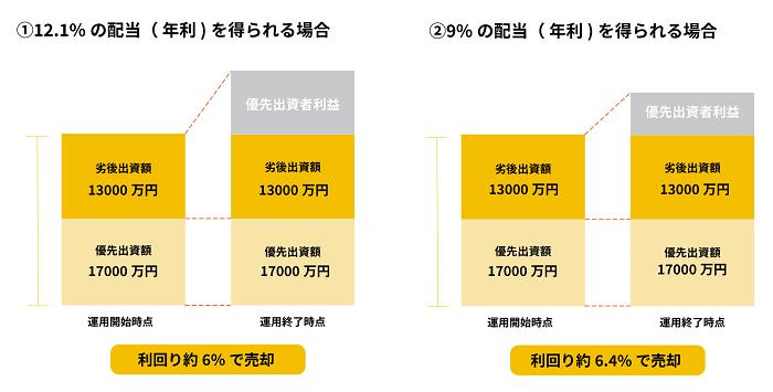 WARASHIBE「品川区 五反田Ⅱ 」の優先/劣後出資割合